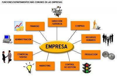 departamentos_funciones_empresa