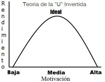 teoria-U-invertida-764921