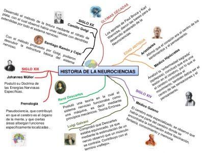 mapa-mental-breve-historia-de-la-neurociencia-2-638