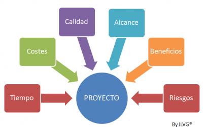 Variables-de-un-proyecto-PRINCE2