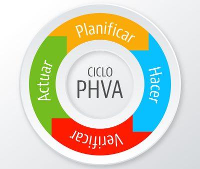 phva-procedimiento-logico-y-por-etapas
