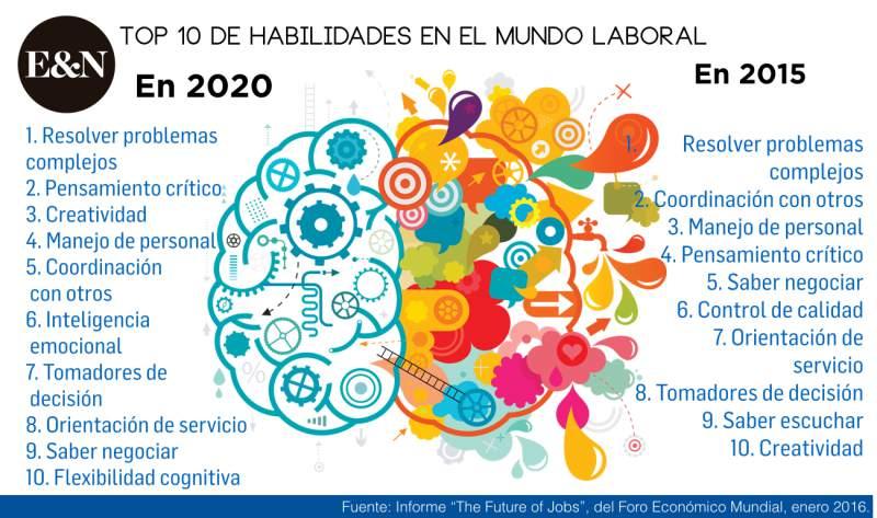 Las 10 habilidades y competencias necesarias para triunfar en 2020.