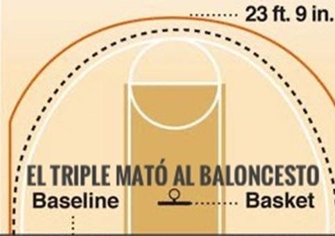 Fondo de armario. El triple mató al baloncesto. Por Carlos Ruf.