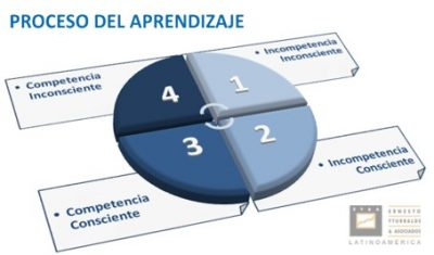 proceso_aprendizaje_blue_web