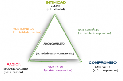 el triangulo del amor