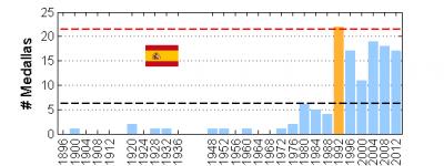 Medallero_Historico_Juegos_Olimpicos_Espana