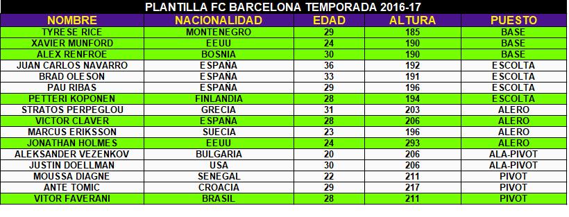 FC Barcelona Basket. Temporada 2016-17.